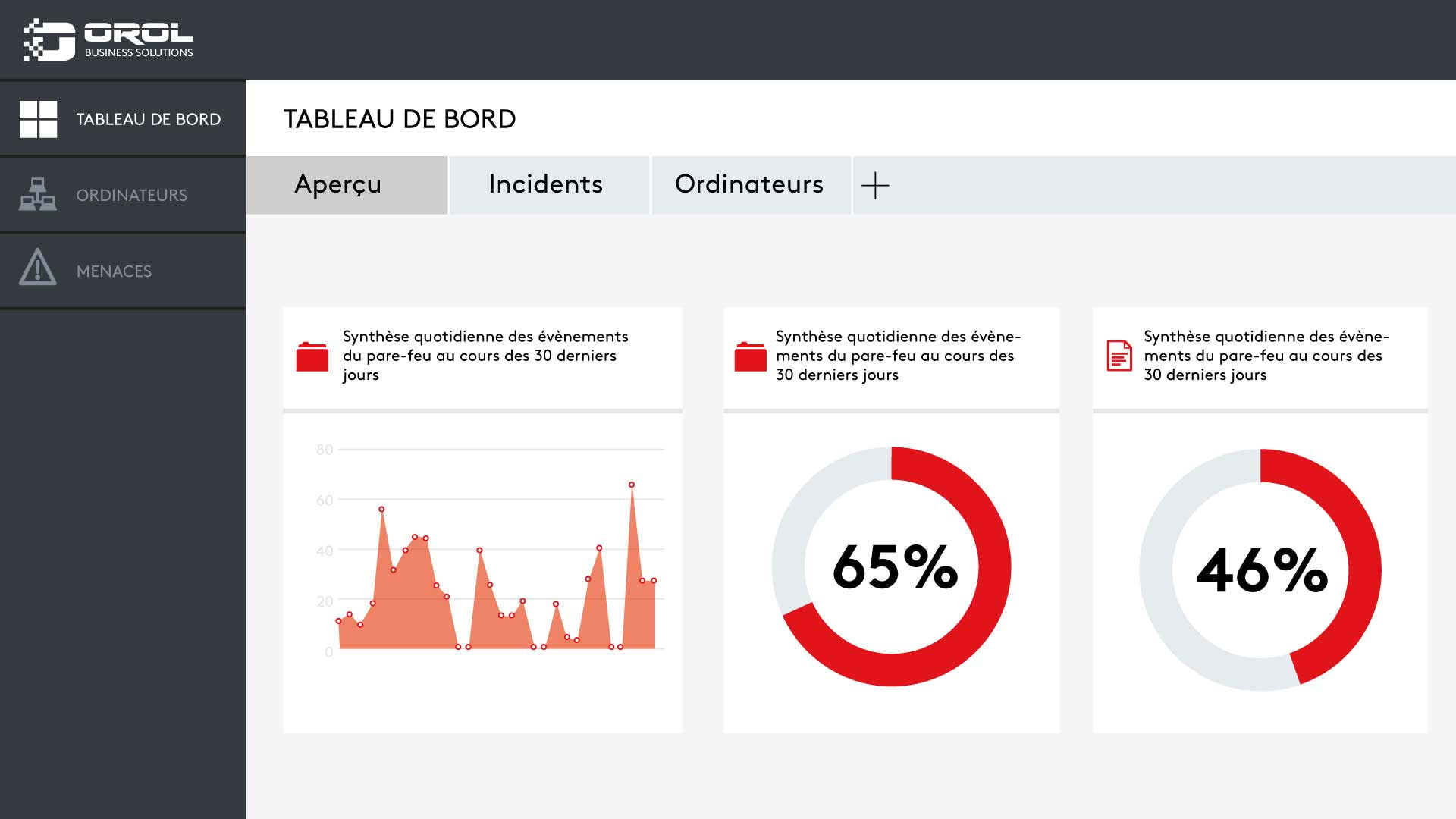 OROl dashboard